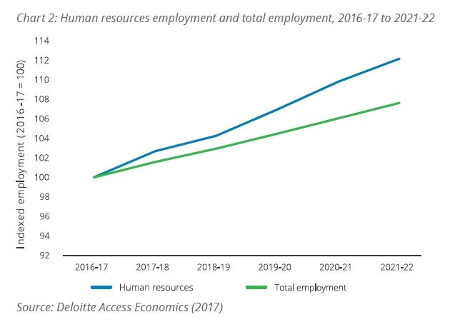 The growth of hr and average salary expectations rmit the report set out to examine how occupational and education trends are developing across the hr workforce in australia and provide insights on how the ccuart Gallery