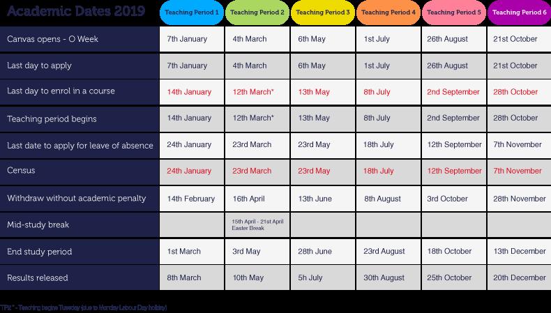 RMIT Online Academic Calendar – Study Dates | RMIT University