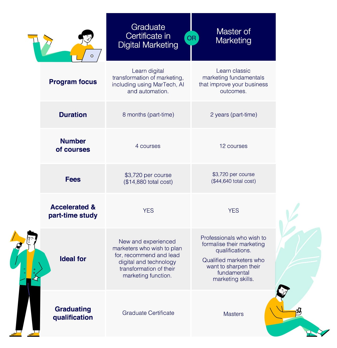 Comparison table of RMIT Online's Graduate Certificate of Digital Marketing Leadership and Master of Marketing
